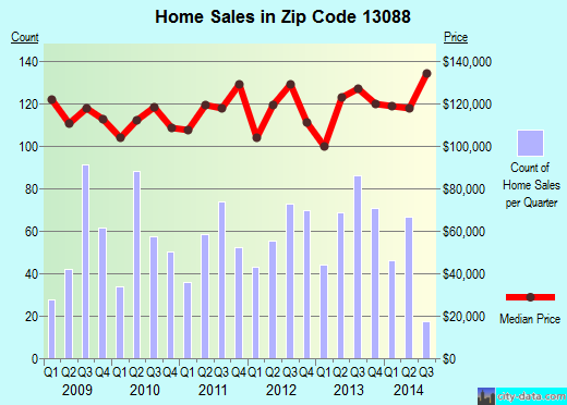 Zip code 13088 (Galeville, New York) real estate house value trends