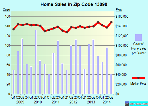 Zip code 13090 (Liverpool, New York) real estate house value trends
