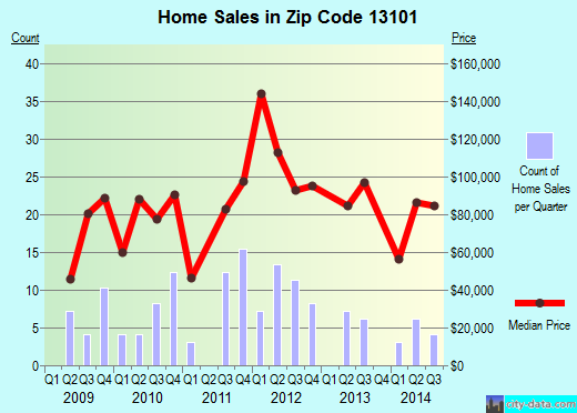 Zip code 13101 (McGraw, New York) real estate house value trends
