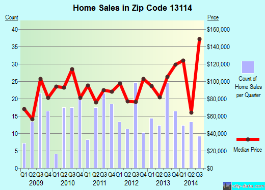 Zip code 13114 (Mexico, New York) real estate house value trends