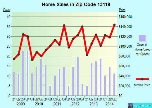 Zip code 13118 (Moravia, New York) real estate house value trends
