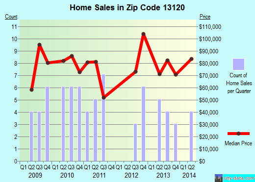 Zip code 13120 (Nedrow, New York) real estate house value trends
