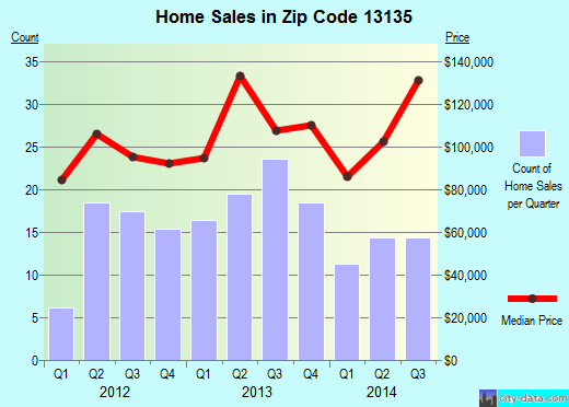 Zip code 13135 (Phoenix, New York) real estate house value trends