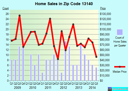 Zip code 13140 (Port Byron, New York) real estate house value trends