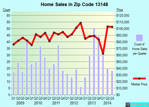 Zip code 13148 (Seneca Falls, New York) real estate house value trends