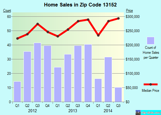 Zip code 13152 (SKANEATELES, New York) real estate house value trends
