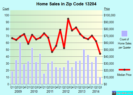 Zip code 13204 (Syracuse, New York) real estate house value trends