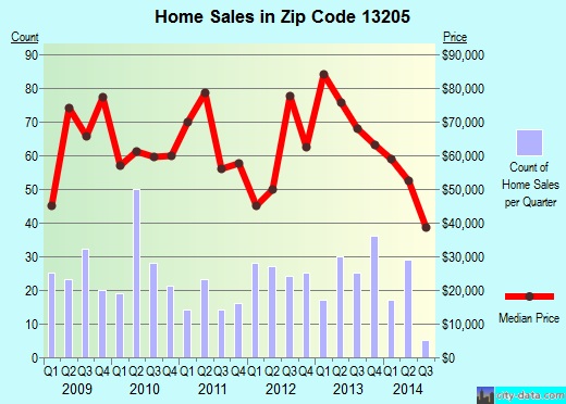 Zip code 13205 (Syracuse, New York) real estate house value trends