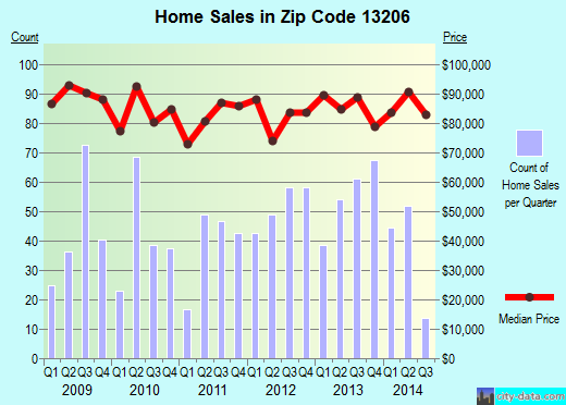 Zip code 13206 (Syracuse, New York) real estate house value trends