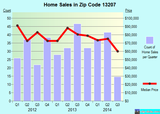 Zip code 13207 (Syracuse, New York) real estate house value trends