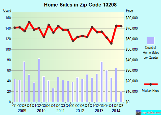 Zip code 13208 (Syracuse, New York) real estate house value trends