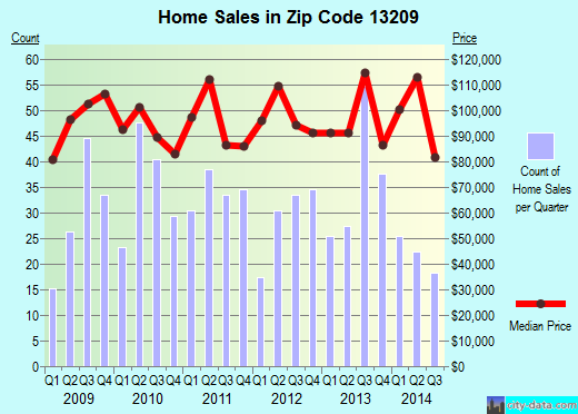 Zip code 13209 (Lakeland, New York) real estate house value trends