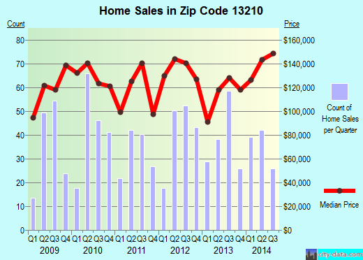 Zip code 13210 (SYRACUSE, New York) real estate house value trends
