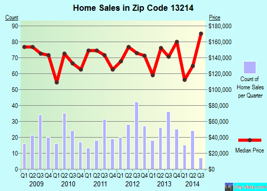 Zip code 13214 (Syracuse, New York) real estate house value trends