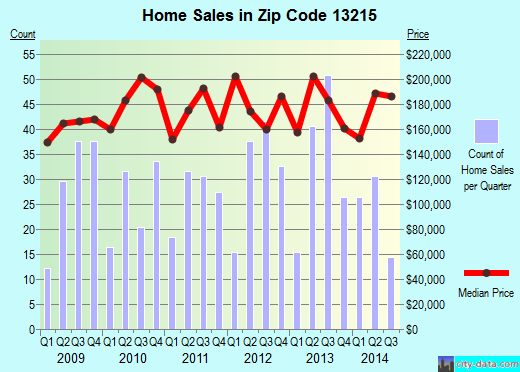 Zip code 13215 (Syracuse, New York) real estate house value trends