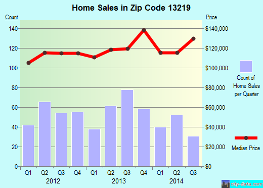 Zip code 13219 (Fairmount, New York) real estate house value trends