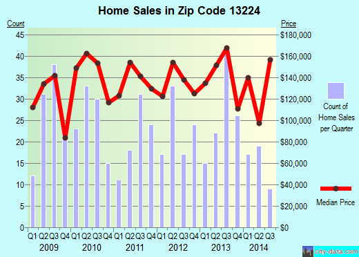 Zip code 13224 (Syracuse, New York) real estate house value trends