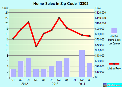Zip code 13302 (Altmar, New York) real estate house value trends