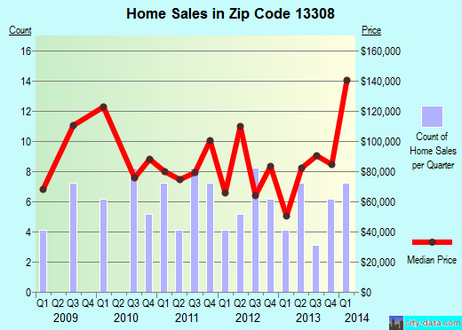 Zip code 13308 (Rome, New York) real estate house value trends