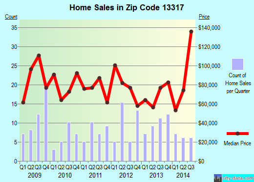Zip code 13317 (Canajoharie, New York) real estate house value trends