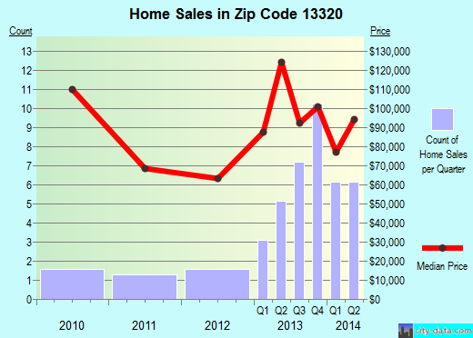 Zip code 13320 (Cherry Valley, New York) real estate house value trends