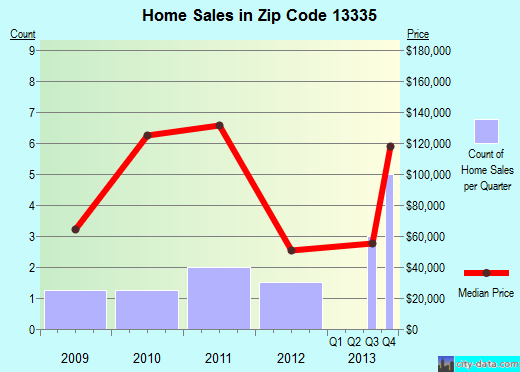 Zip code 13335 (, New York) real estate house value trends