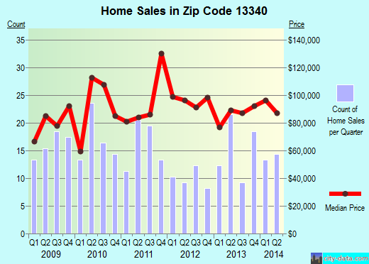 Zip code 13340 (Frankfort, New York) real estate house value trends