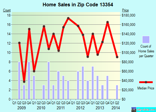 Zip code 13354 (Holland Patent, New York) real estate house value trends