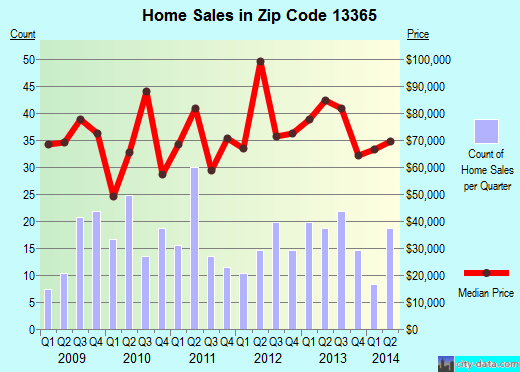 Zip code 13365 (Little Falls, New York) real estate house value trends