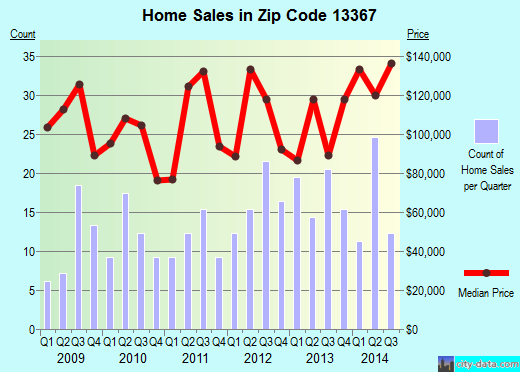 Zip code 13367 (Lowville, New York) real estate house value trends