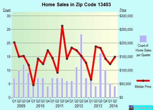 Zip code 13403 (, New York) real estate house value trends