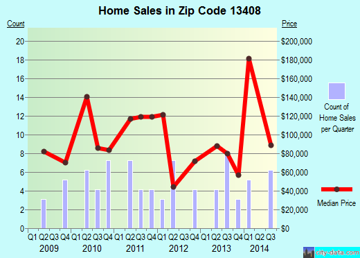 Zip code 13408 (Morrisville, New York) real estate house value trends