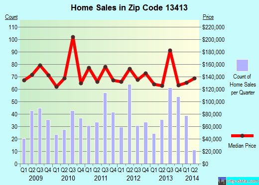 Zip code 13413 (New Hartford, New York) real estate house value trends
