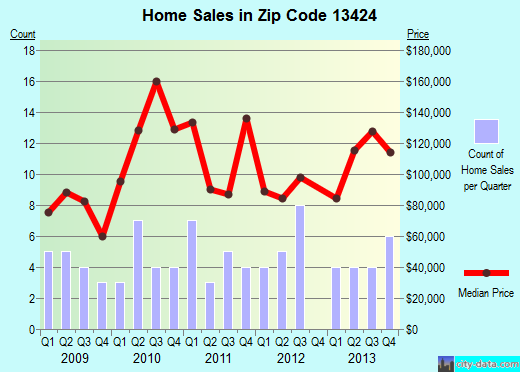 Zip code 13424 (Oriskany, New York) real estate house value trends