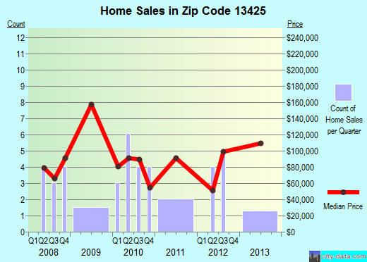 Zip code 13425 (ORISKANY FALLS, New York) real estate house value trends