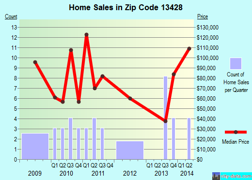 Zip code 13428 (Palatine Bridge, New York) real estate house value trends