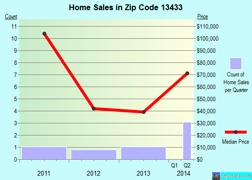 Zip code 13433 (Port Leyden, New York) real estate house value trends