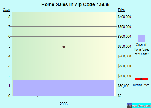 Zip code 13436 (, New York) real estate house value trends
