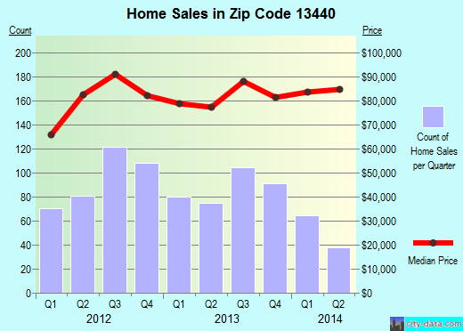Zip code 13440 (Rome, New York) real estate house value trends