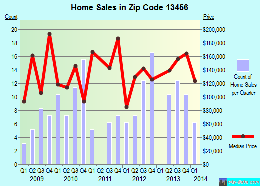 Zip code 13456 (Clayville, New York) real estate house value trends