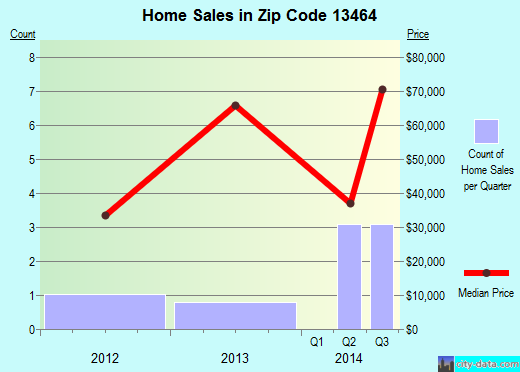Zip code 13464 (Smyrna, New York) real estate house value trends