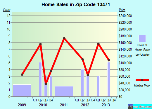 Zip code 13471 (Rome, New York) real estate house value trends