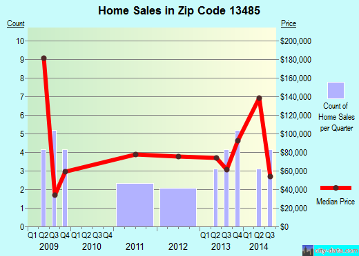 Zip code 13485 (, New York) real estate house value trends