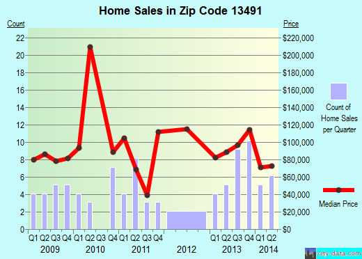 Zip code 13491 (West Winfield, New York) real estate house value trends