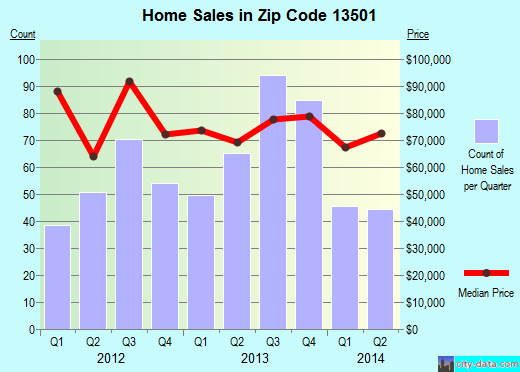 Zip code 13501 (Utica, New York) real estate house value trends