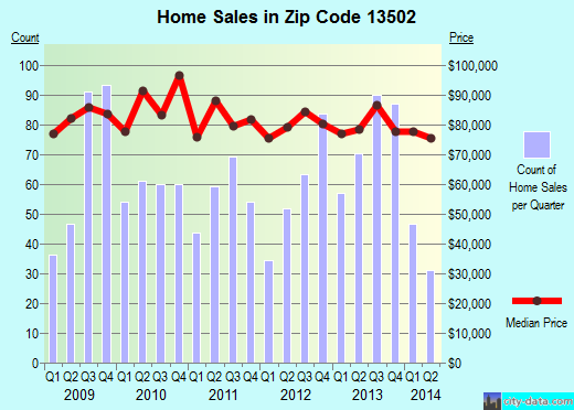 Zip code 13502 (Utica, New York) real estate house value trends