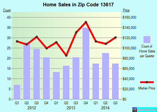 Zip code 13617 (Canton, New York) real estate house value trends