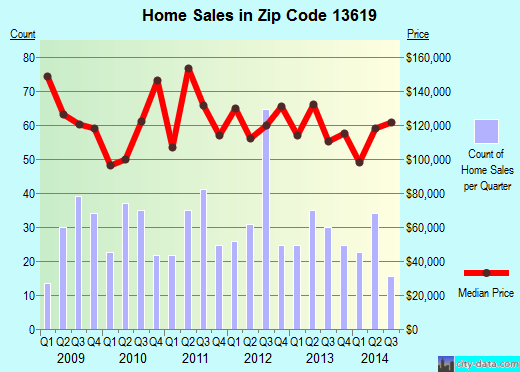 Zip code 13619 (Great Bend, New York) real estate house value trends