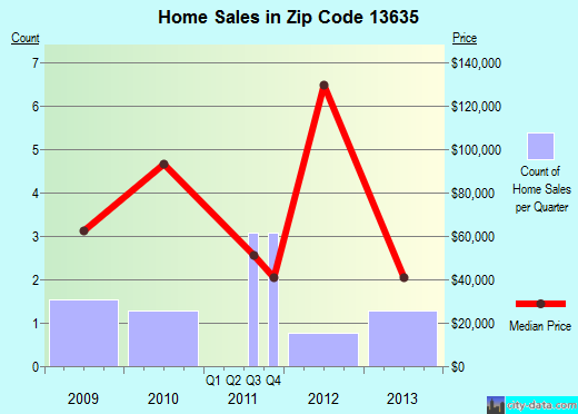 Zip code 13635 (Edwards, New York) real estate house value trends