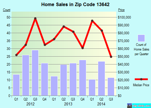 Zip code 13642 (Gouverneur, New York) real estate house value trends